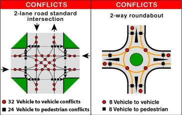 Conflicts comparison
